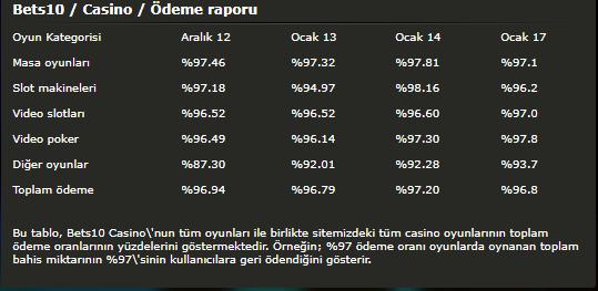 Bets10 / Casino / Ödeme Raporu